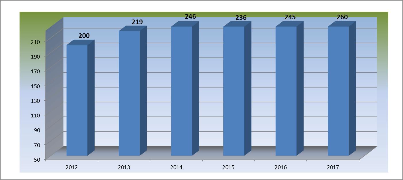 Vývoj v letech 2012 - 2017