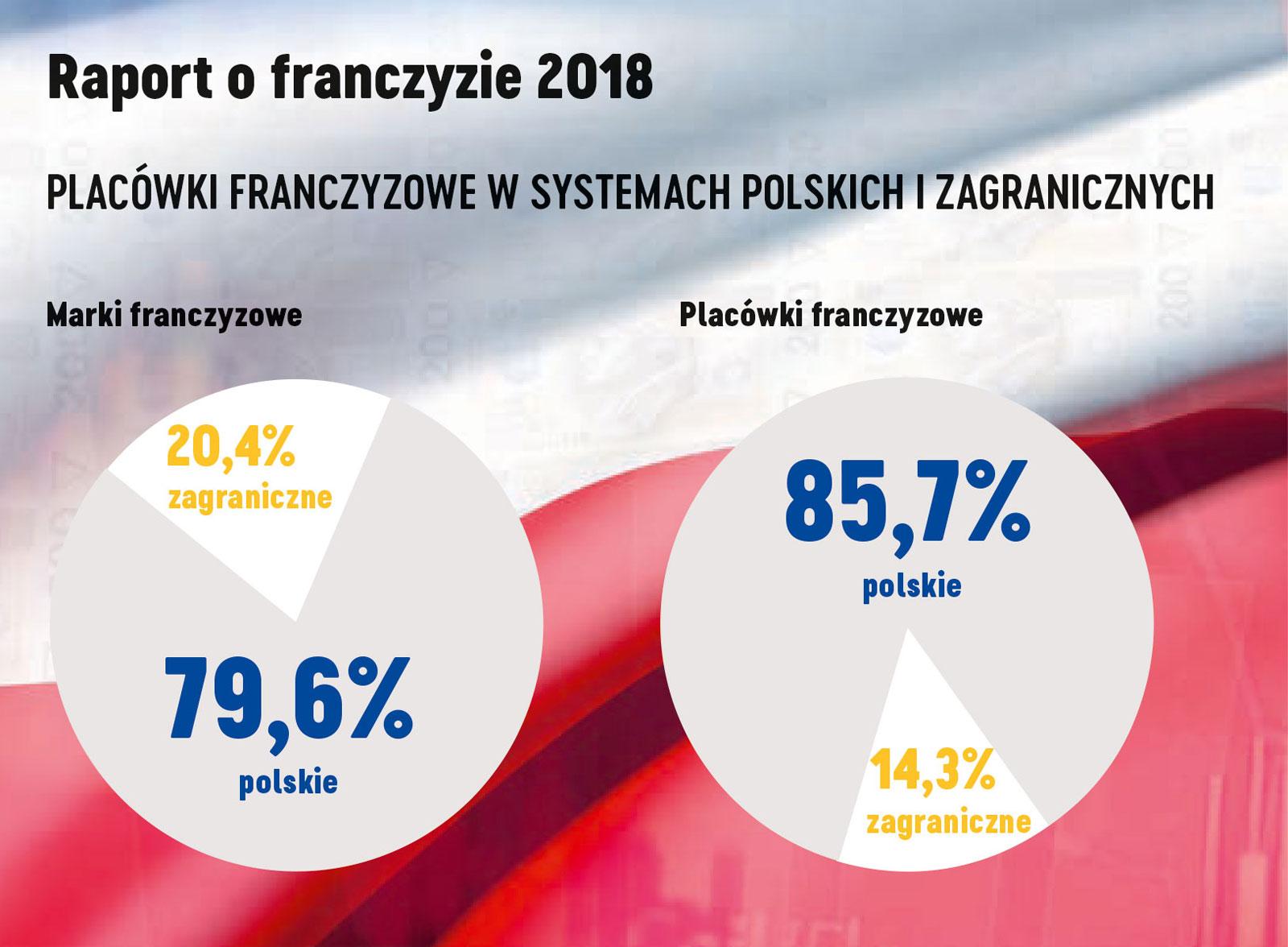 Pomysłowi Polacy