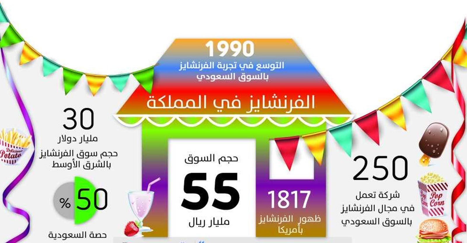 معرض الرياض للفرنشايز